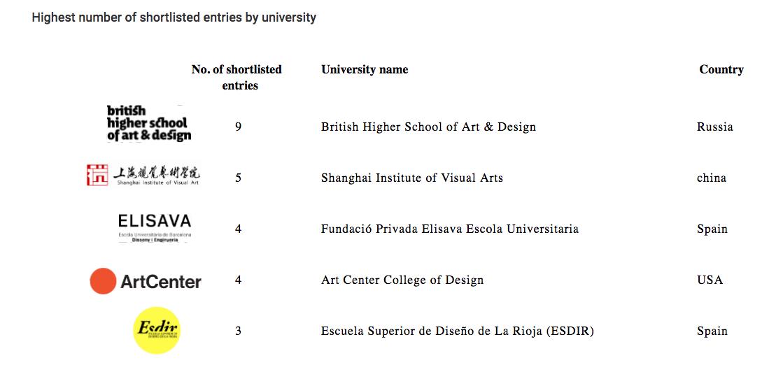 Alumnos de la Esdir en la Pentawards Shortlist 2020